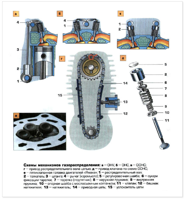 Четырехтактные двигатели
